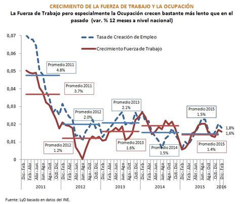 tasa isr para 2016 para persona moral tasa de articulo vigente 2016 desarrollo peruano el per