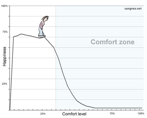 comfort zone test what does anxiety feel like on live life welllive life well