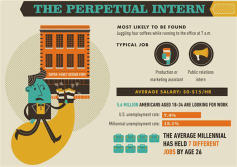 different types of ls infographic the seven different types of millennials