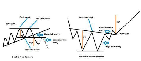 stock pattern triple top double triple top bottom patterns in binary trading