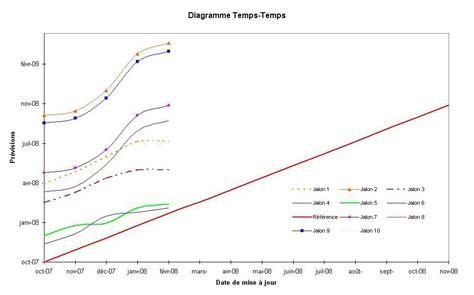 faire un diagramme de flux sur excel diagramme temps temps ou courbes 224 45 176 gestiondeprojet
