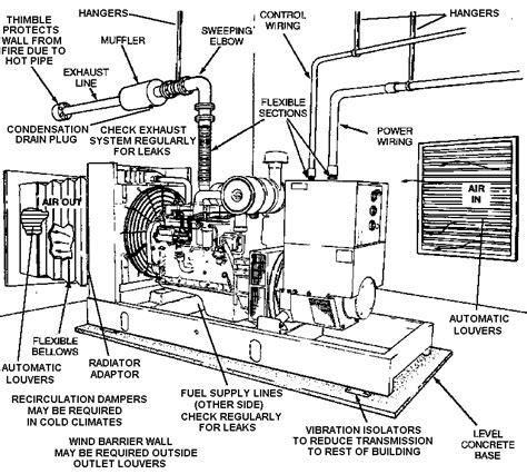 mibmart genset generator set