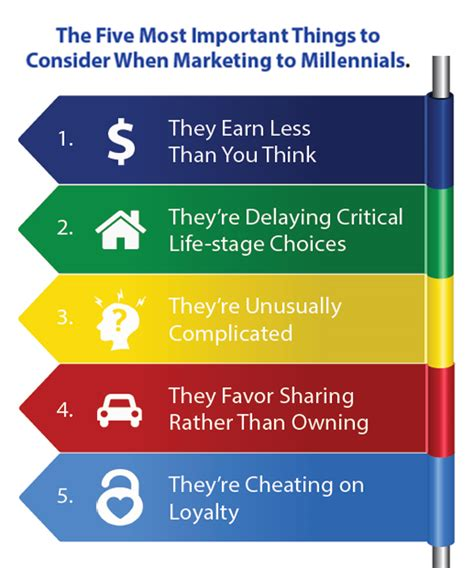 5 Essential Things To Consider Brandchannel Study Millennial Buying Power Is Still