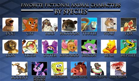 7 Of My Favorite Fictional Characters by My Favorite Fictional Animal Characters By Species By