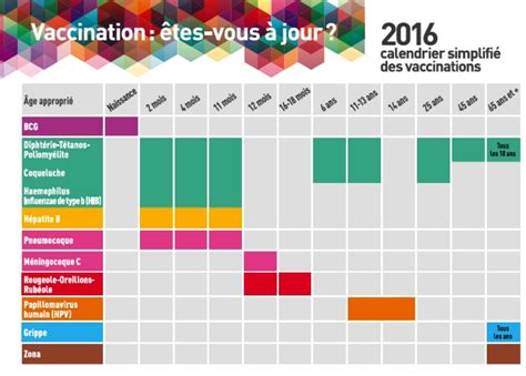 Tableau Calendrier 2016 Calendrier Vaccinal 2016