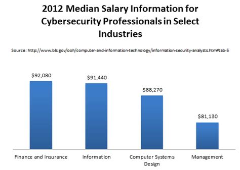 Mba In Information Security Management Salary by Masters In Information Security Degrees And Graduate Programs