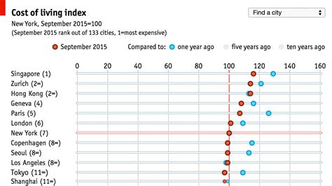 Mercer Mba Cost by Daily Chart Worldwide Cost Of Living Survey The Economist