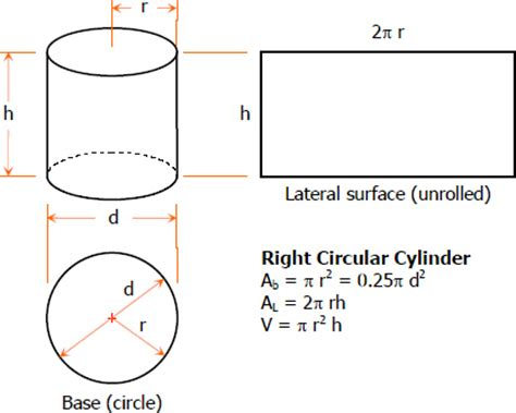 cross sectional area of a cylinder the right circular cylinder solid geometry review