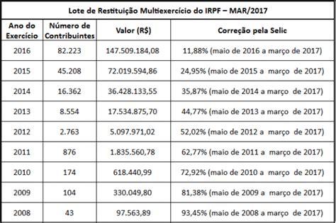 tabela de desconto de imposto de renda para aposentados 2016 receita abre consulta a lote residual do imposto de renda