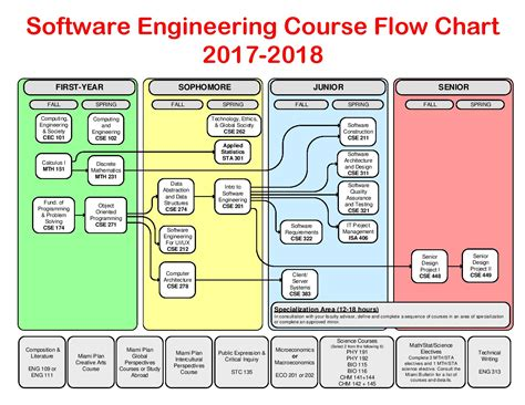 software engineering flowchart software engineering course flowchart 2017 18 dept cec