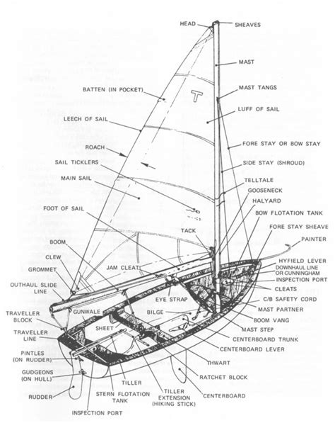 boat layout names fittings on a tech dinghy sailing pinterest picture