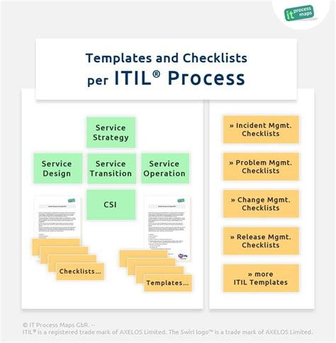 itil business template templates and checklists per itil process a set of