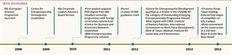 Iba Mba Salary by Iba Dean To Step By Mid 2016 The Express Tribune