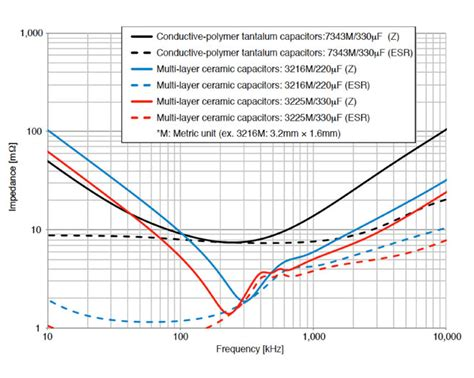capacitors and frequency using high capacity mlccs to provide dc power smoothing