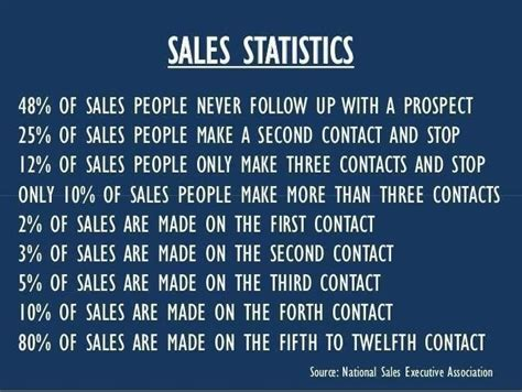 sle of quote motivational quotes for sales quotesgram