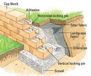 Decorative Cinder Blocks Home Depot building a interlocking block retaining wall building