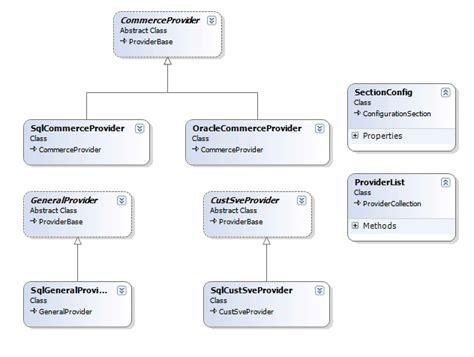 pattern programs in c sharp download free file upload asp net 2 0 software