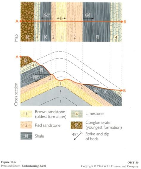 how to draw a geological cross section geologic mapping kelesli classroom