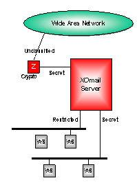 Security Mls Pki In Xomail Mmhs Based On Stanag 4406