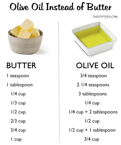 baking with olive oil instead of butter bestoftips
