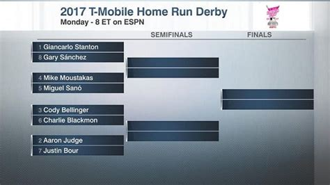 2017 home run derby bracket and other top things to