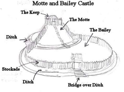 motte and bailey castle labeled diagram fallon shearin design february 2012