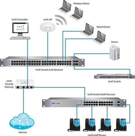 Hpe Aruba Layer 3 Managed Poe 24 Port Gigabit Hpe 2920 24g Poe J972 unifi network controller system ubiquiti networks us 24