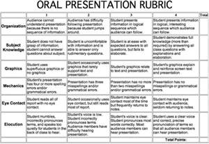 Rubric For Research Paper And Presentation by Poe Field Trip