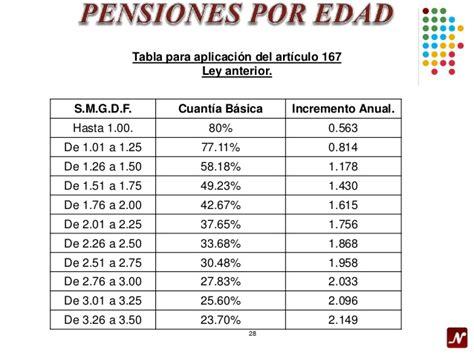 tablas cuotas obrero patronales 2016 tabla para calcular las cuotas obrero patronales imss 2016