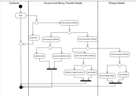 activity diagram for banking god s gift banking system activity diagram