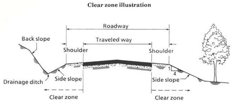 aashto clear zone table clear zone