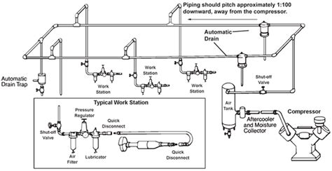 compressed air layout of workshop air compressor piping diagram share the knownledge