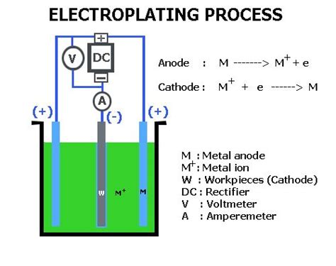 chrome plating process diagram http www electroplating chemicals wp content uploads