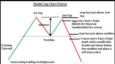 chart pattern trading system double top swing trading strategy explained