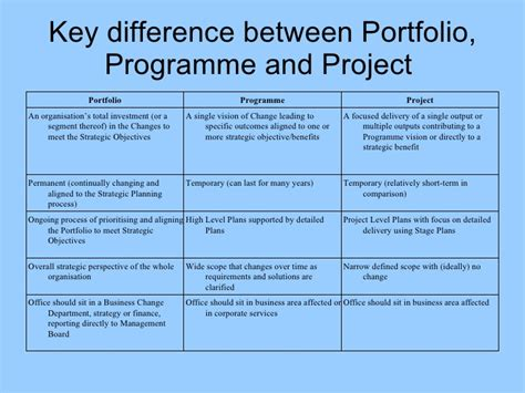 What Is The Difference Between Pmp And Mba by What Is Portfolio Management
