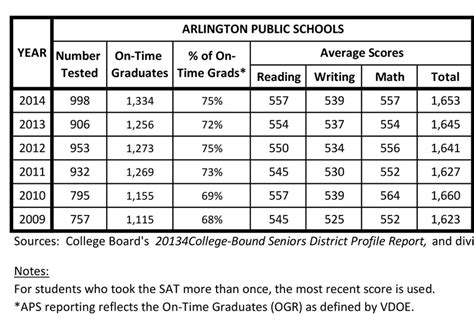 sat section scores 301 moved permanently