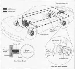 Brake System Automobile How Antilock Brake System Is Made Used Parts