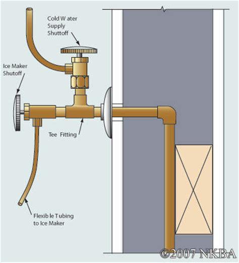 Plumbing A Fridge by Refrigerator Maker Water Line Size