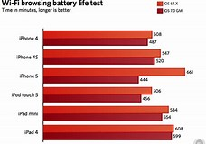 Image result for What is The Battery Life of The iPhone 5?. Size: 228 x 160. Source: www.extremetech.com