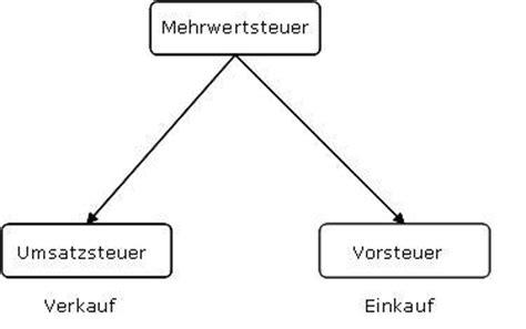 Rechnung Schweiz Umsatzsteuervoranmeldung Collmex Einf 252 Hrung In Die Buchhaltung Buchhaltungskurs F 252 R Praktiker