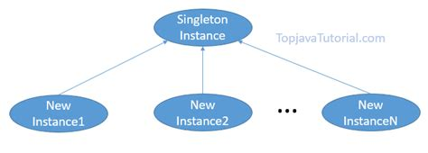 singleton pattern in java with exle singleton design pattern in java top java tutorial