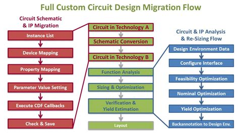 rf design guidelines pcb layout and circuit optimization semiwiki com how muneda helps solve the difficulties of