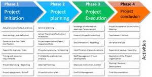 Project Phases Template phases of implementation process pictures to pin on