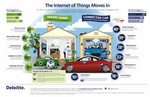 Mckinsey Connected Car Consumer Survey 2014 Pdf Connecting Data With Iot Datumize