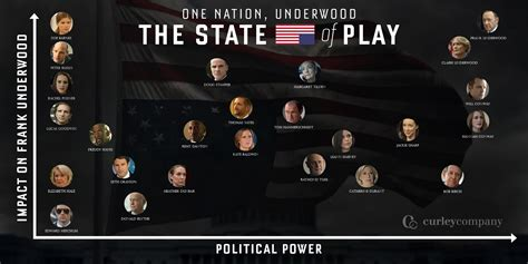 House Of Cards Of State by One Nation Underwood The State Of Play Curley Company