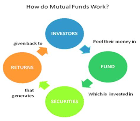 cap inv infrastructure equity fund wholesale fund i sip i systematic investment plan i elss i balance fund i gold fund i mip i fmp i
