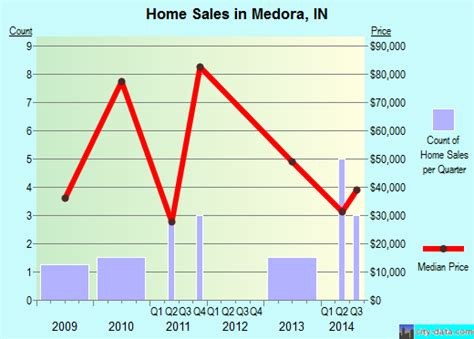 medora indiana in 47260 profile population maps real
