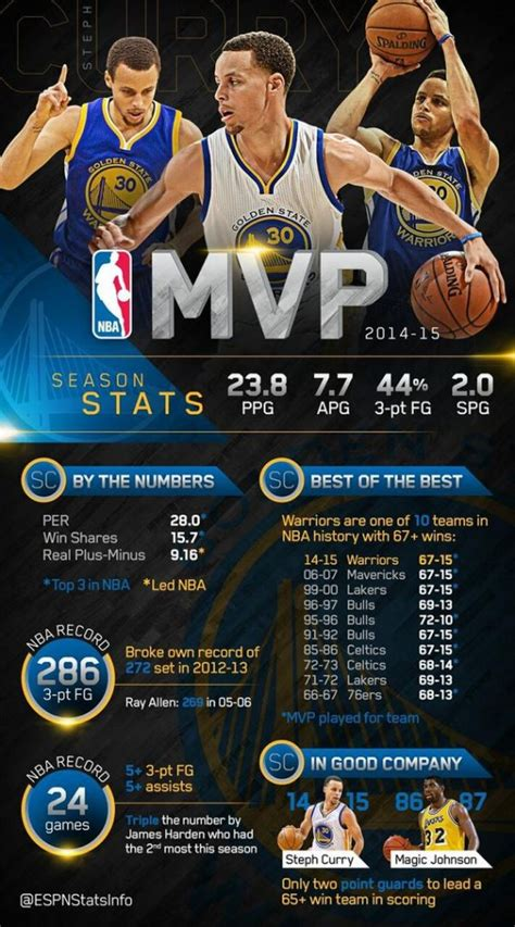 Nba Stephen Curry 14 15 Mvp by Warriors Stephen Curry Wins 2014 15 Mvp California