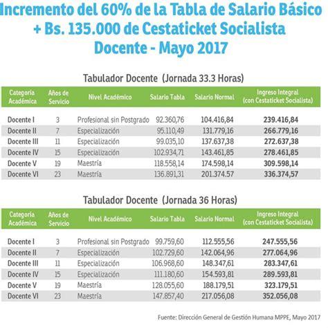 de salarios del personal docente universitario de venezuela decreto 04 de mayo 2017 sitio web oficial de orlando trosell