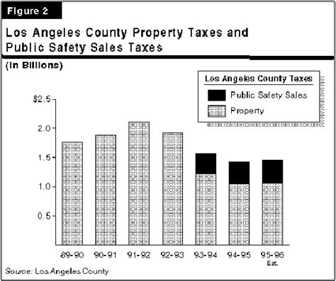 Property Tax Records Los Angeles California Property Tax Rate Los Angeles County Search Zupalive Mobi Jobsearch
